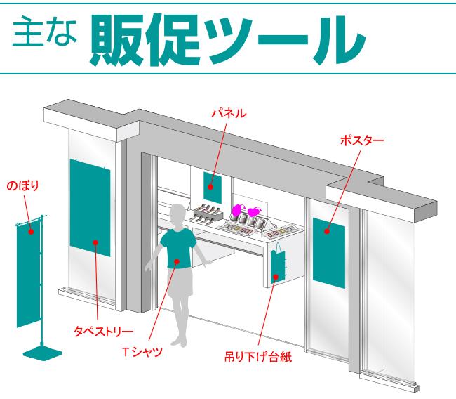 店舗における様々な販促ツールの例